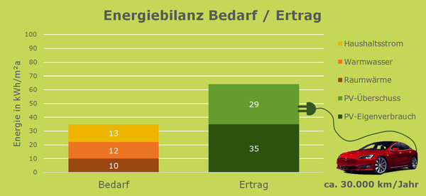 Energiebilanz THE HOUSE
